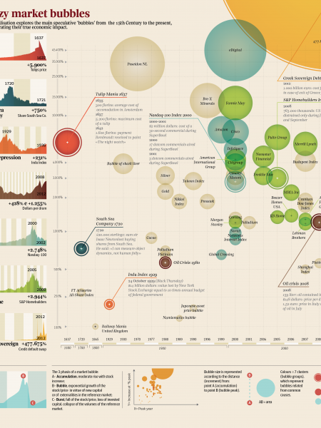 Crazy Market Bubbles (English) Infographic