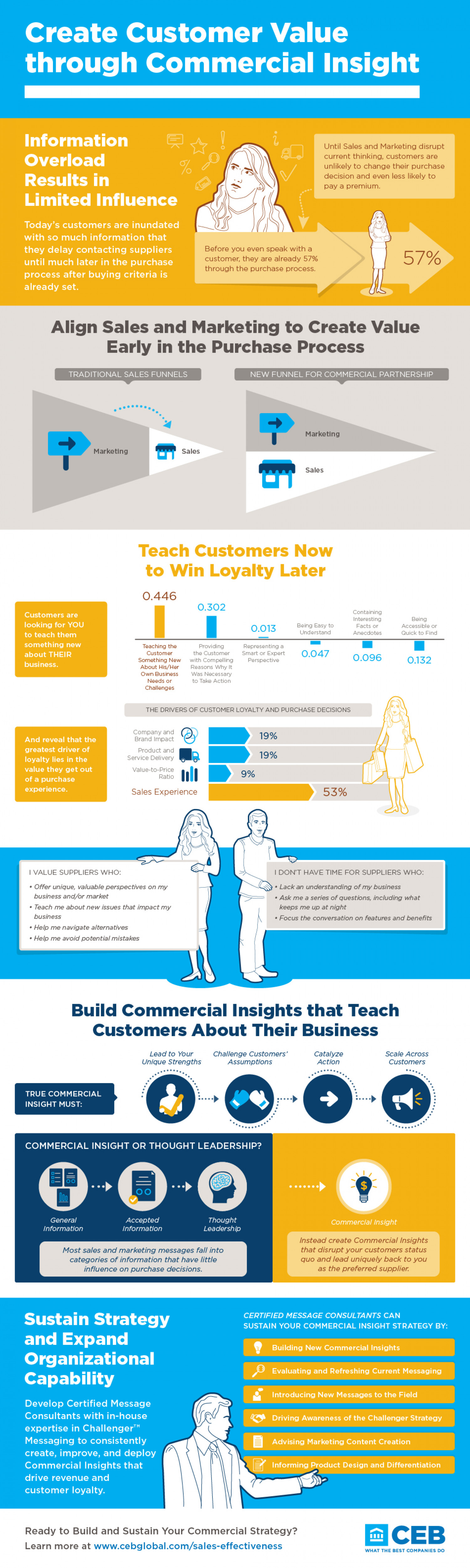 Create Customer Value through Commercial Insight Infographic
