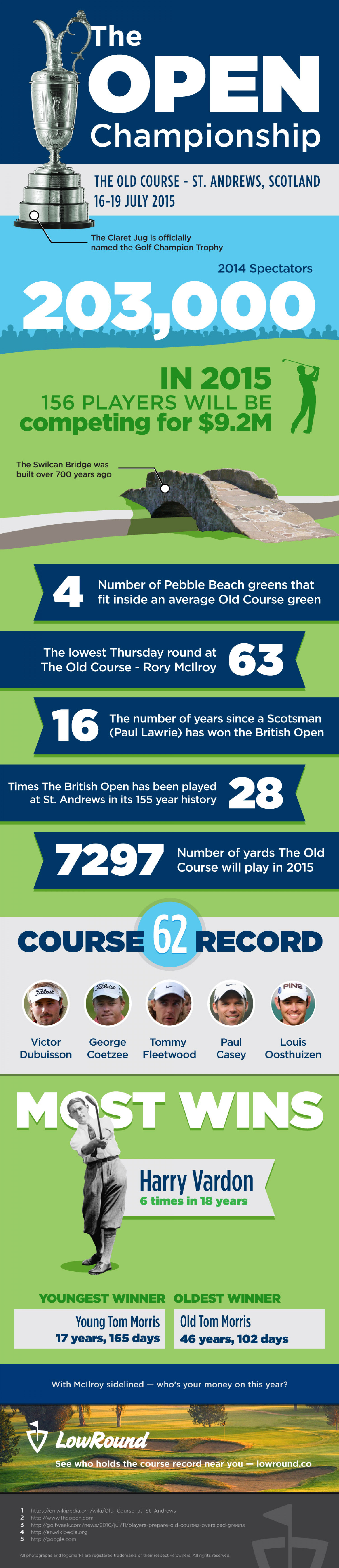 Custom Golf Infographic for The 2015 Open Championship Infographic
