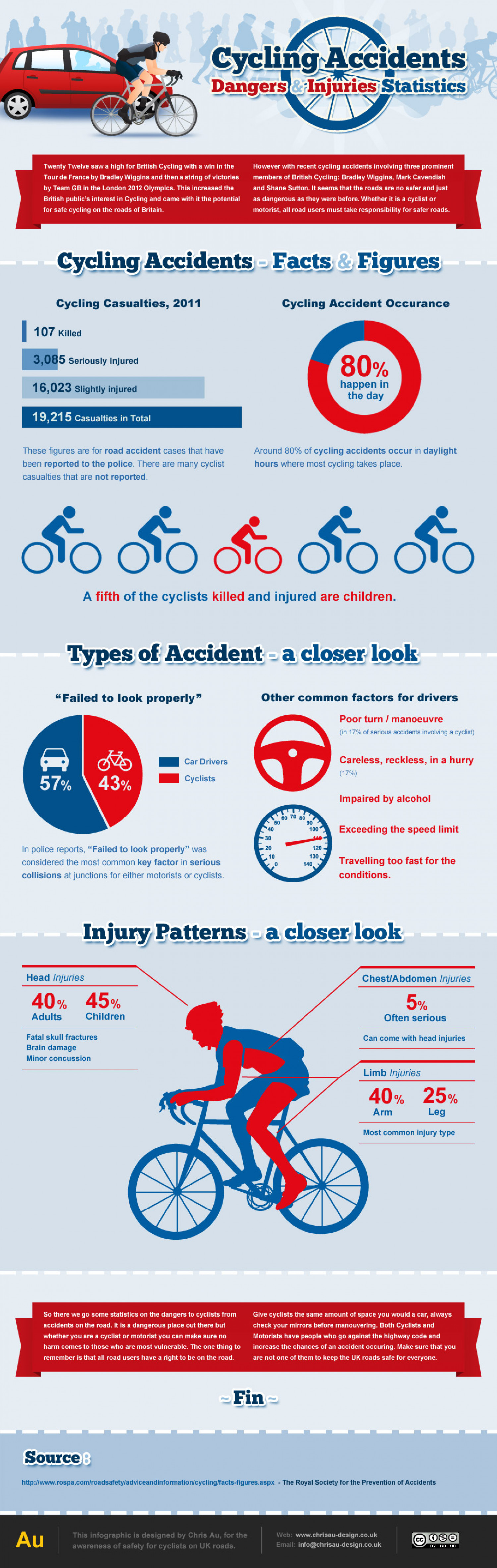 Cycling Accidents Infographic