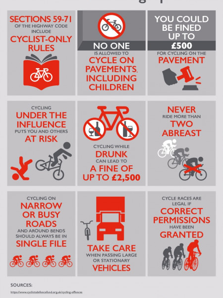 Cyclists' Rights to the Road Infographic