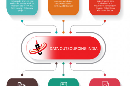 Document Conversion Services from Data Outsourcing India Infographic