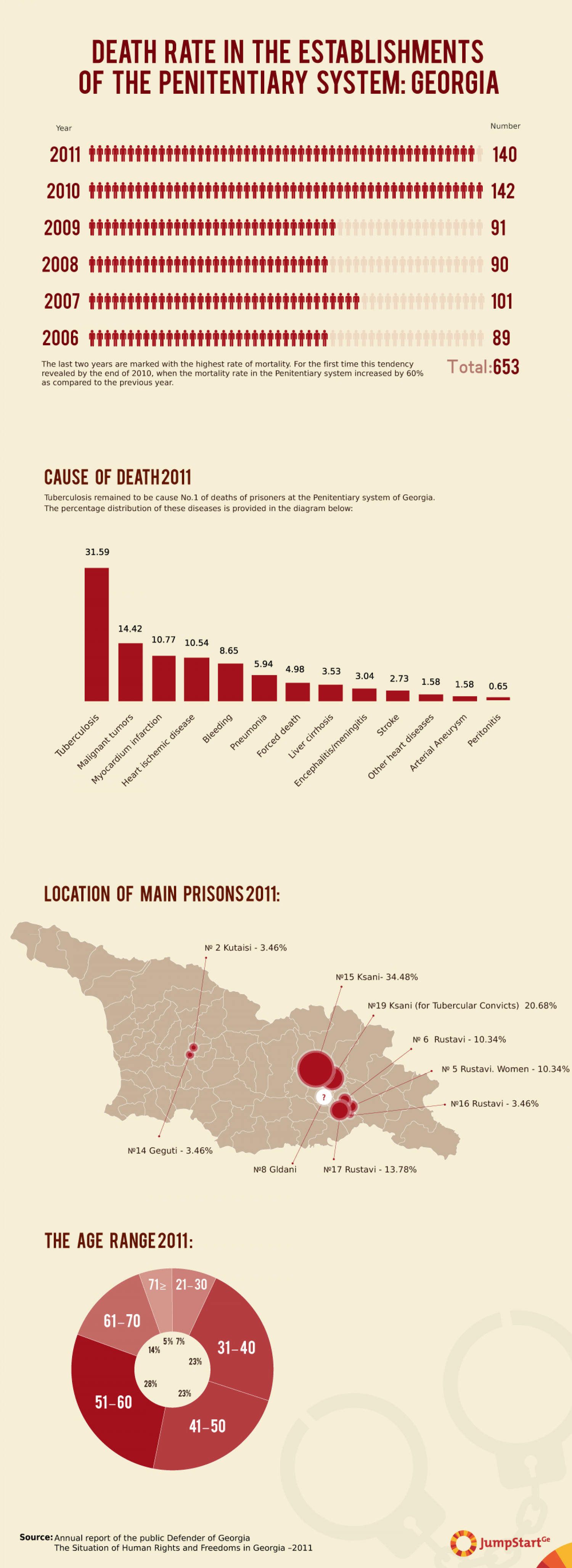 Death   Rate   in   the   Establishments  of   the   Penitentiary   System:  Georgia Infographic