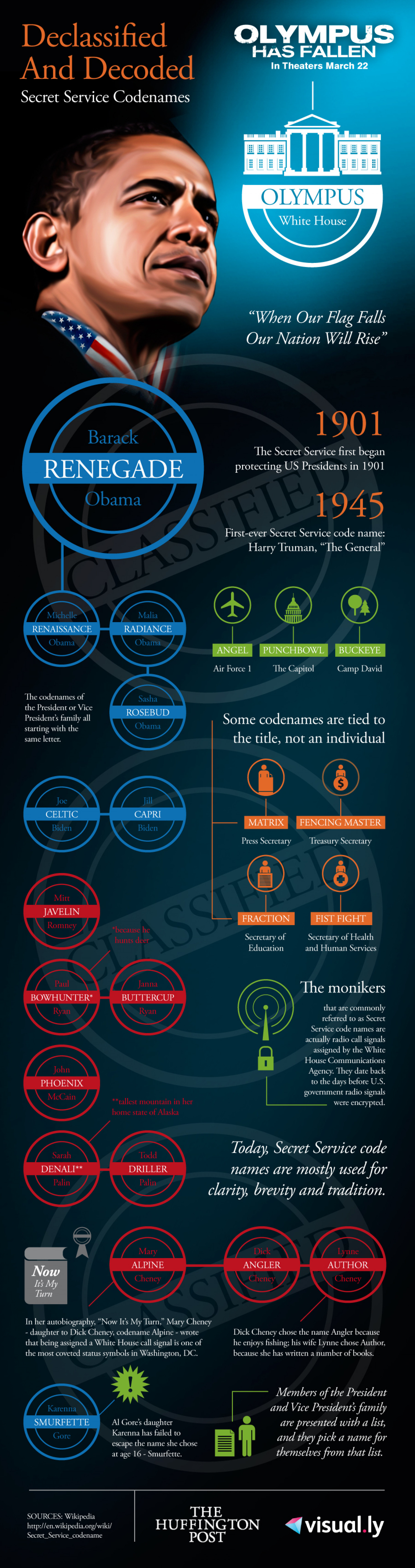 Declassified and Decoded: Secret Service Codenames Infographic