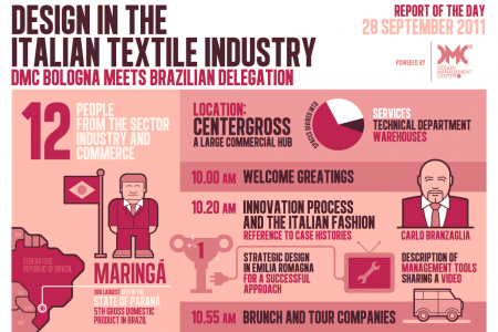 Design in the Italian Textile Industry Infographic