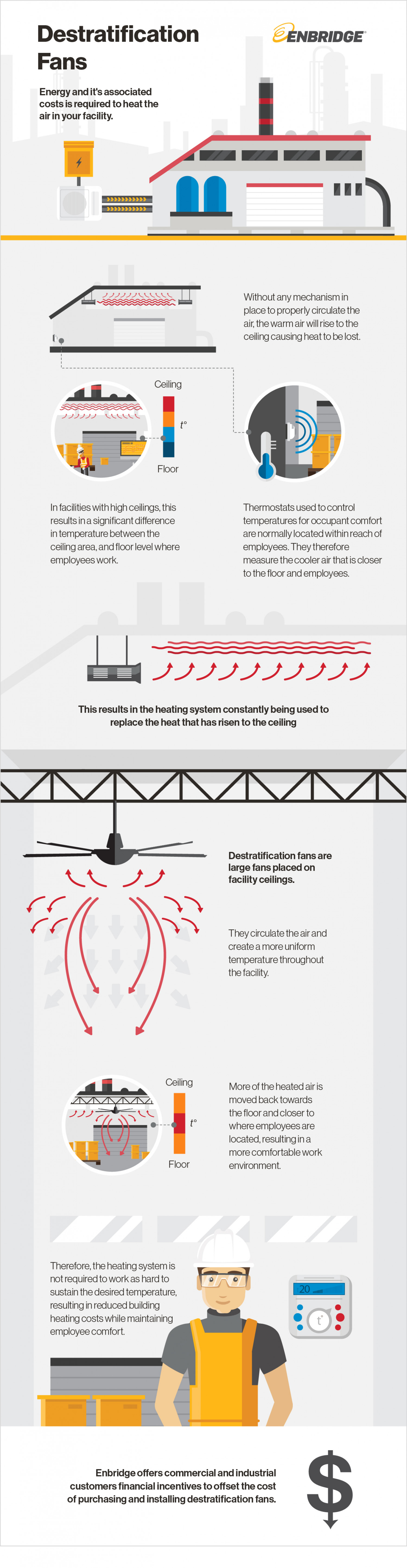 Destratification Fans. Infographic