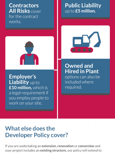 Developer Insurance: What does the Developer Policy cover? Infographic