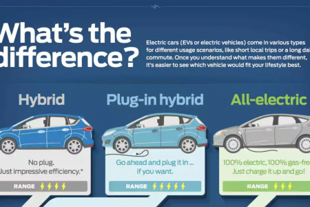 Difference Between Hybrid and Electric Cars Infographic