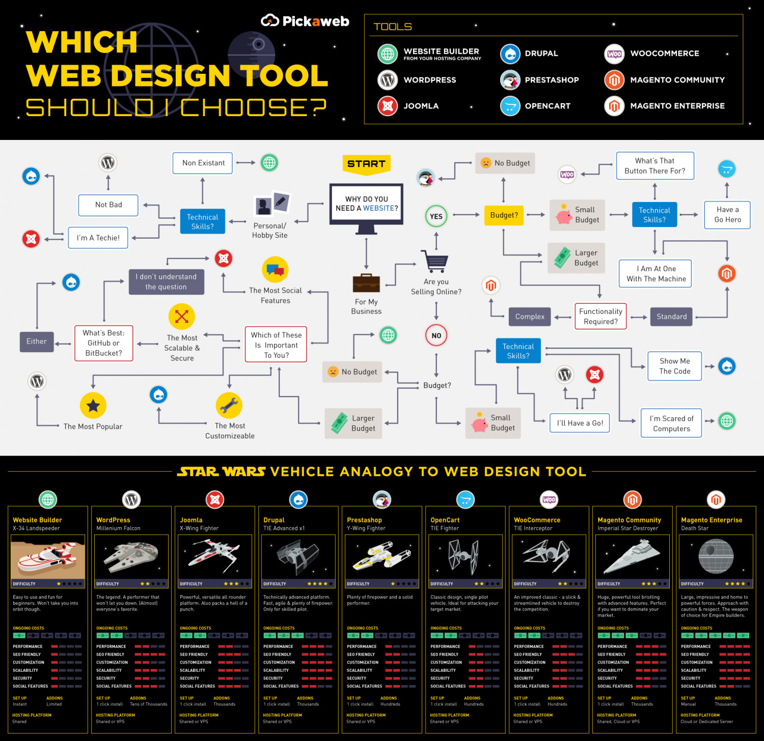 Different & CMS Tools To Build A Website  Infographic