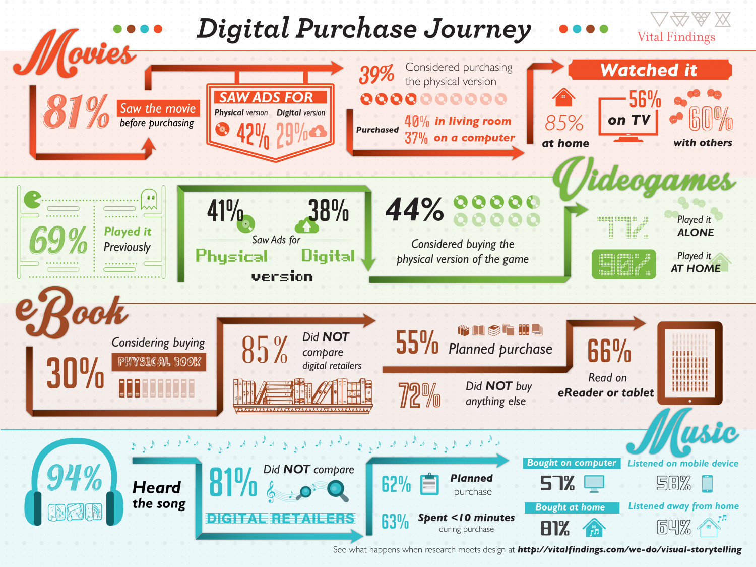 Digital Purchase Journey Visual Ly