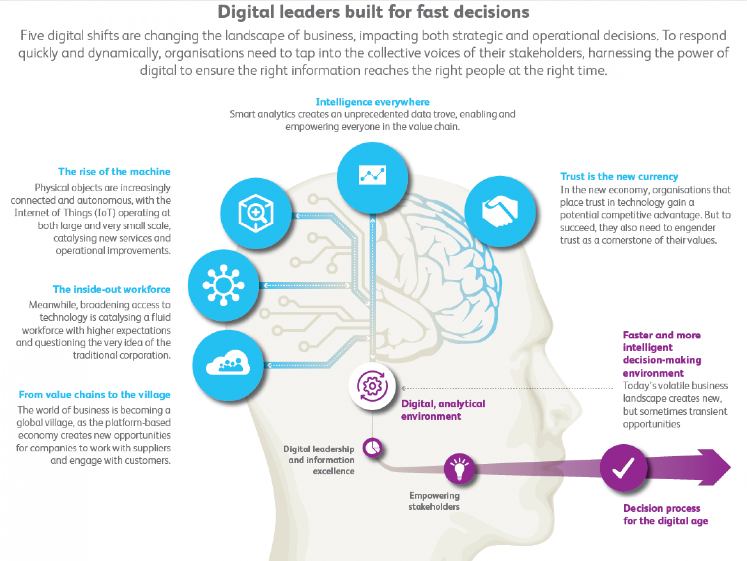 Digital leaders built for fast decisions Infographic