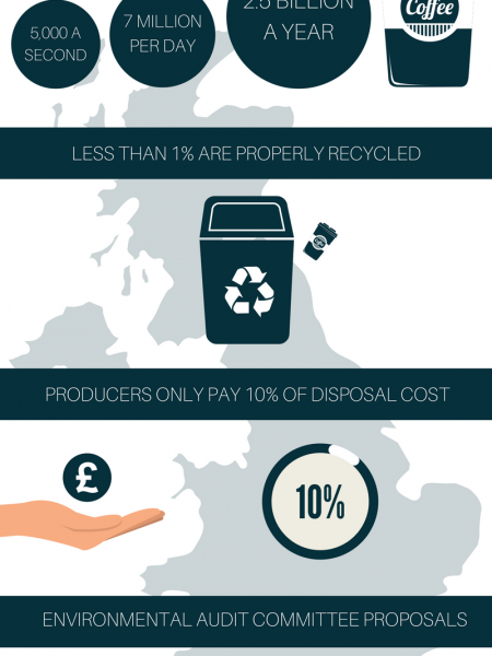 Disposable Coffee Cups in the UK Infographic