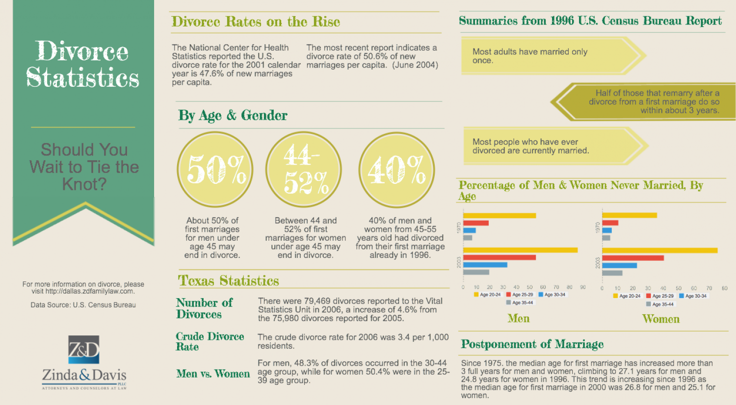 Divorce Statistics: Should You Wait To Tie The Knot? Infographic