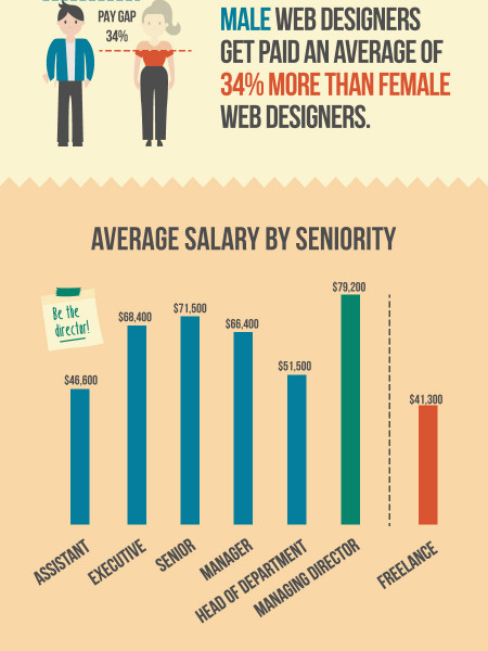 Do Web Designers Earn More Money Working At Google Or Facebook? Infographic