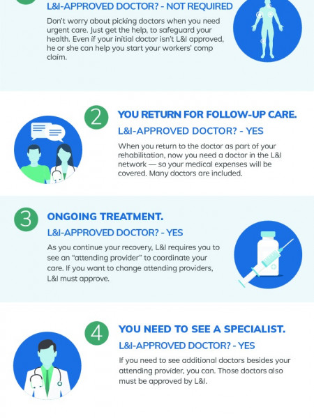 Do You Need An L&I ApprovedDoctor? Infographic