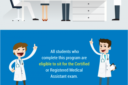 Do You Want to be a Medical Assistant in Oklahoma? Infographic