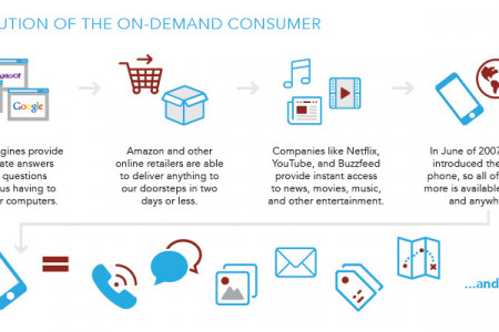 Does Your Firm Meet the On-Demand Consumer Expectations? Infographic