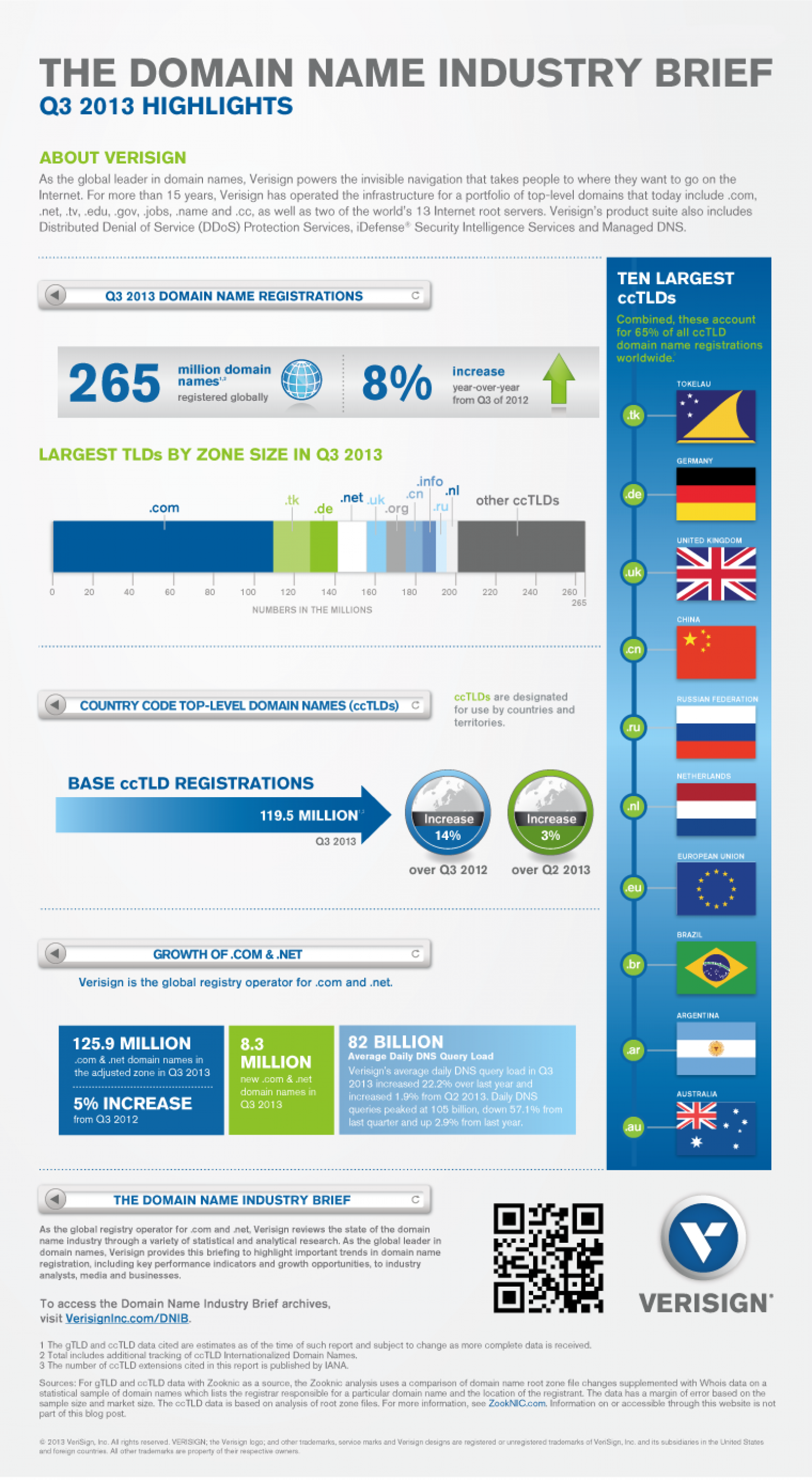Domain Name Industry Brief - Q3 2013 Infographic