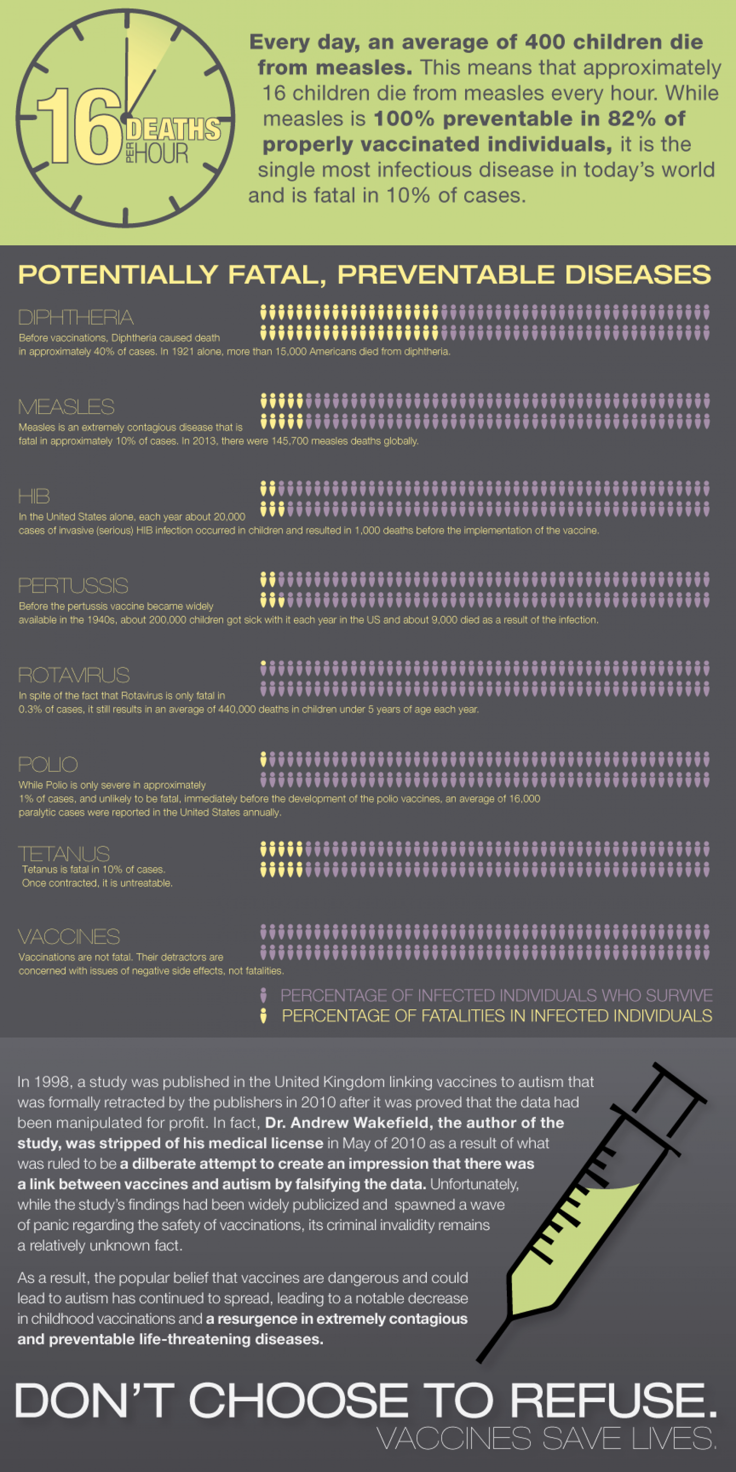 Don't Choose to Refuse.  Infographic