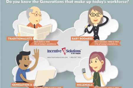 Do  you  know  the  generations  that make up today's Workforce? Infographic