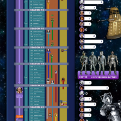 Dr  Who Timeline | Visual ly