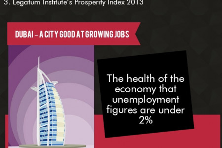 Dubai – The best city for Jobs and Career Growth Infographic