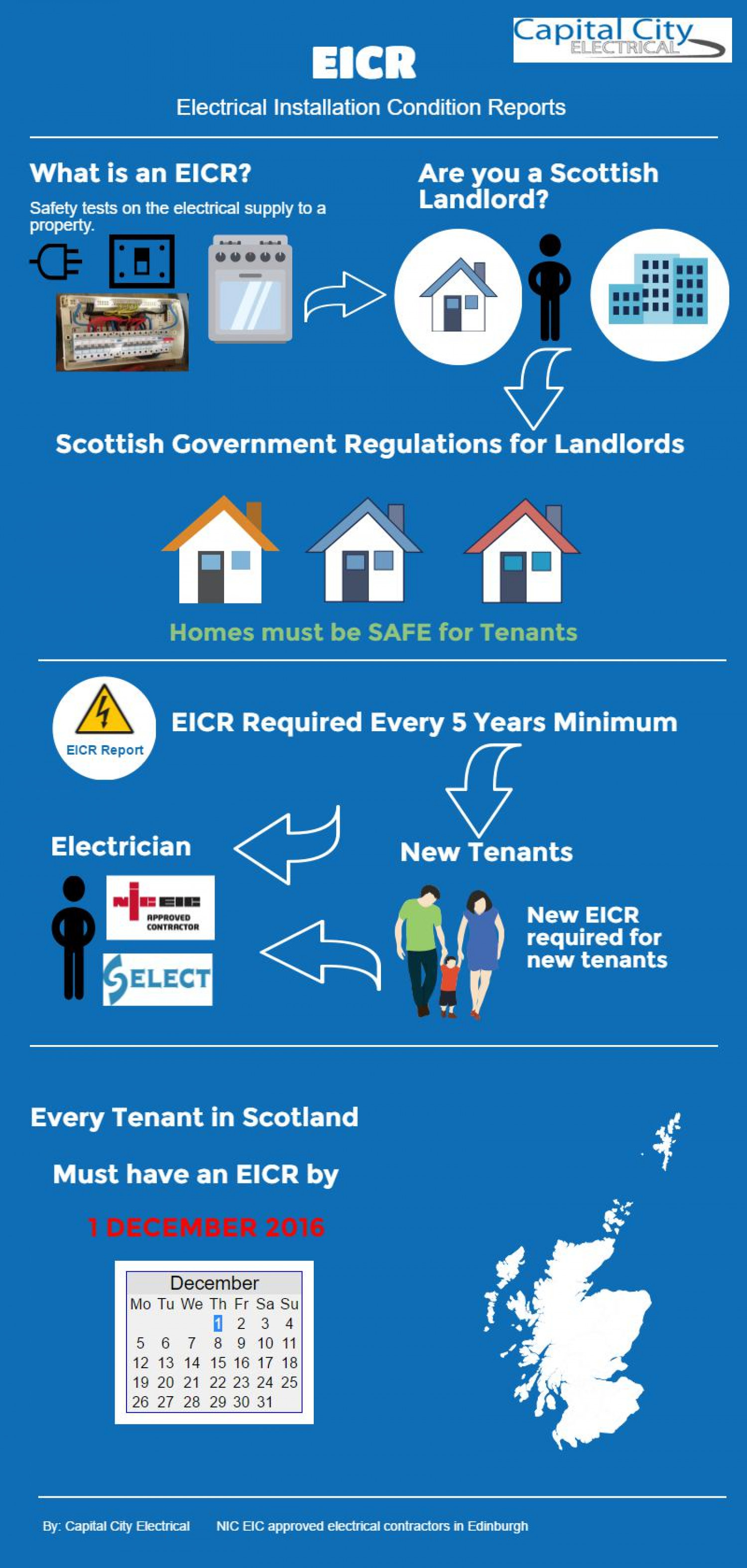 EICR & Tenant Electrical Safety in Scotland Infographic
