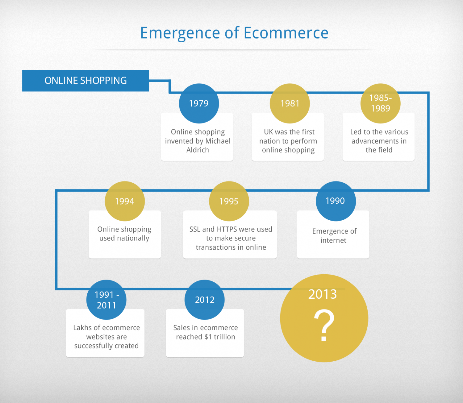 Ecommerce Software Infographic