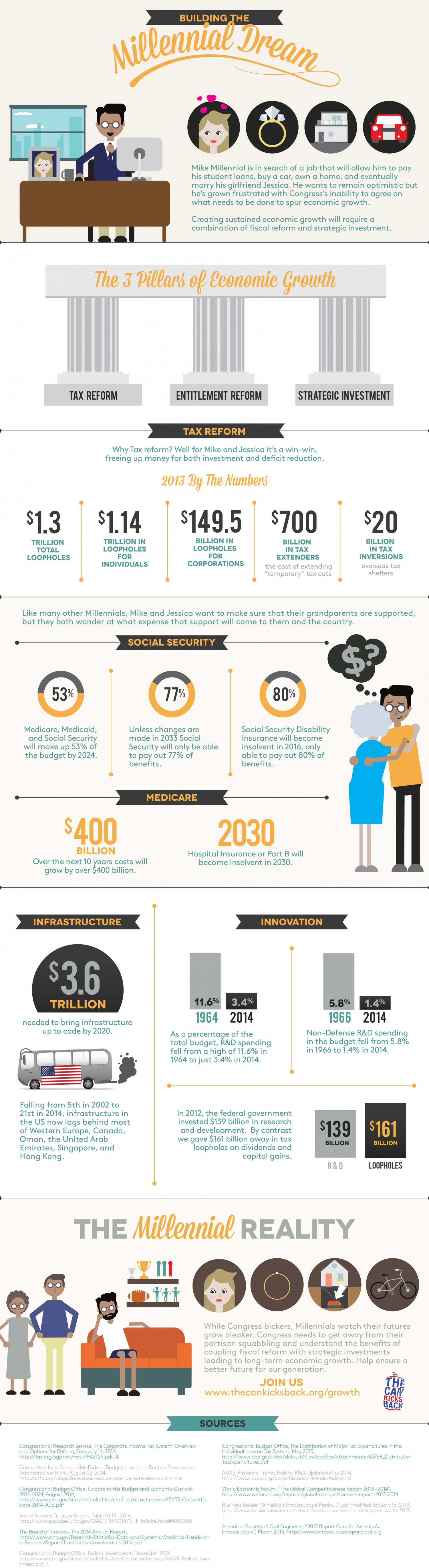 Economic Growth - Millennial Reality  Infographic