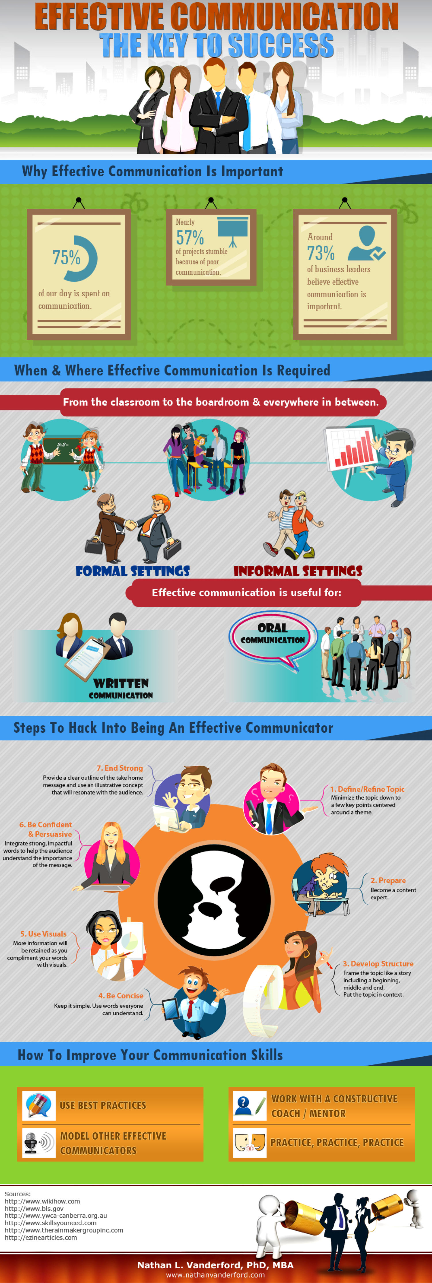 Effective Communication The Key To Success Infographic