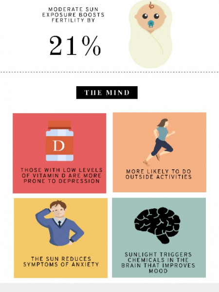 Effects of Natural Light on Mind and Body Infographic