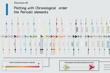 Elements 46 Plotting with Chronological order the Periodic elements Infographic