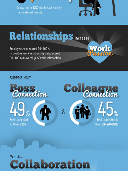 Employee Work Passion Infographic