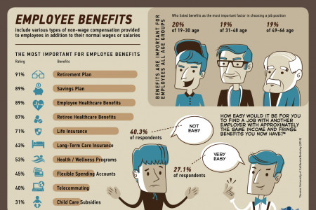 The most popular employee benefits Infographic