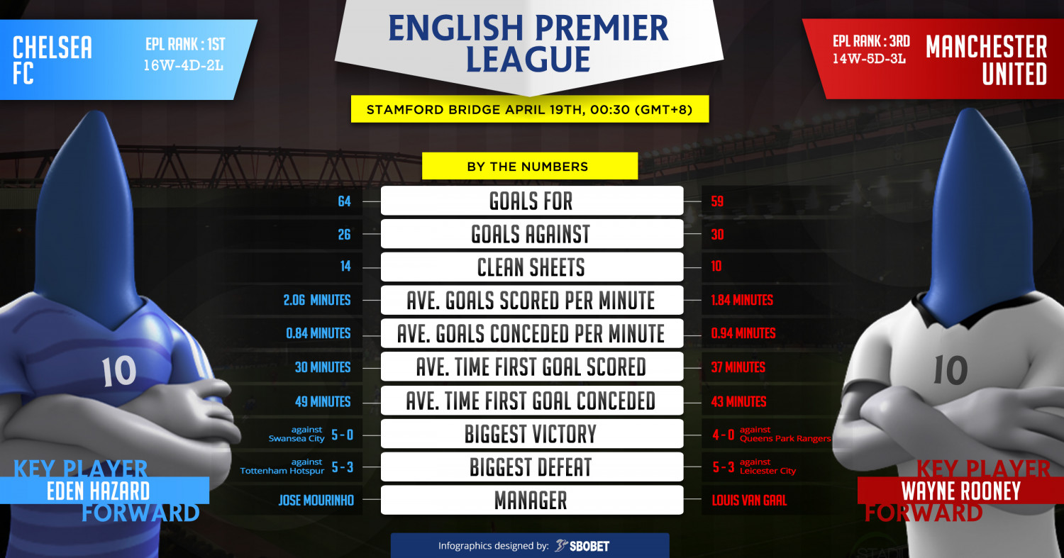 English Premier League - Chelsea vs Manchester United Infographic