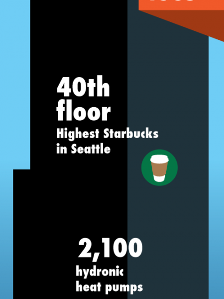Enjoy the View from the Seattle Sky!  Infographic