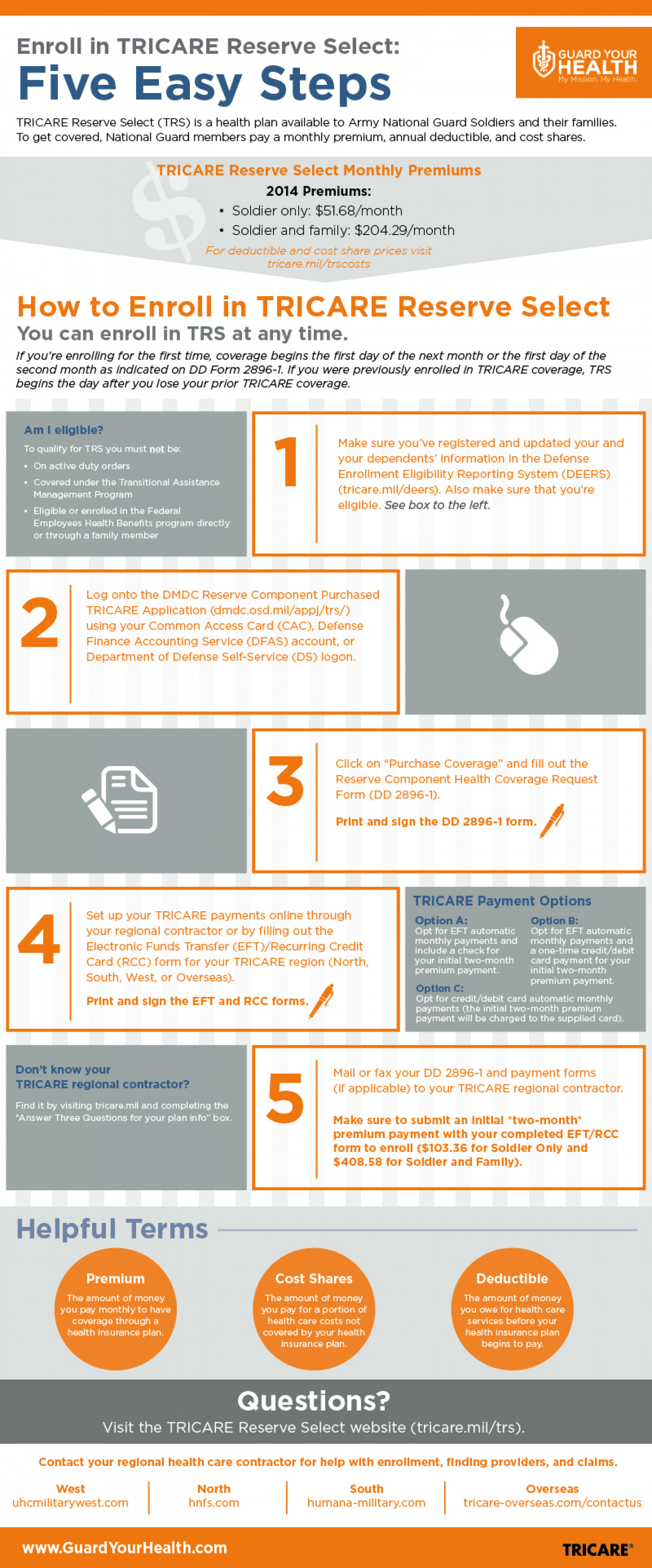 Enroll in TRICARE Reserve Select in Five Easy Steps | Visual.ly