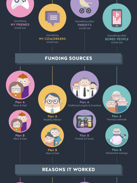 Entrepreneur Journeys Infographic