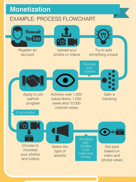 Everyone Can Make Money with Videos and Photos Infographic