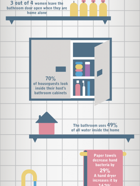 Everything And The Bathroom Sink Infographic
