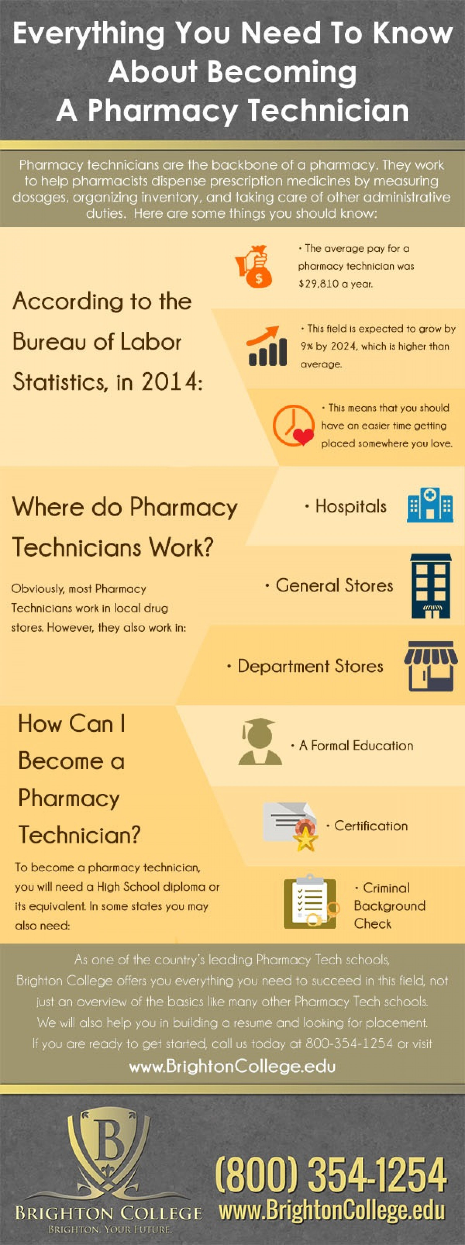 Everything You Need To Know About Becoming A Pharmacy Technician Infographic
