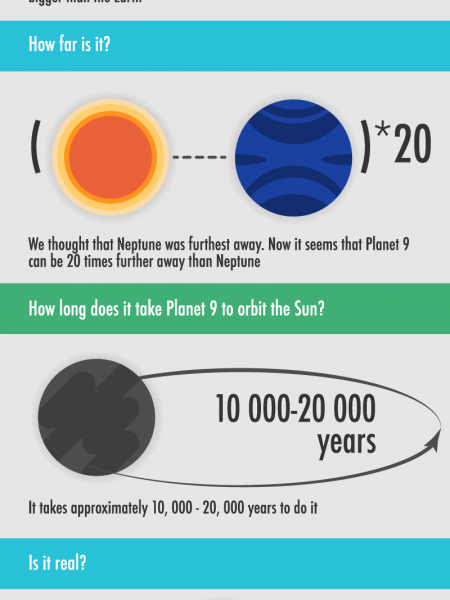 Everything You Need to Know About Planet 9 [INFOGRAPHIC] Infographic