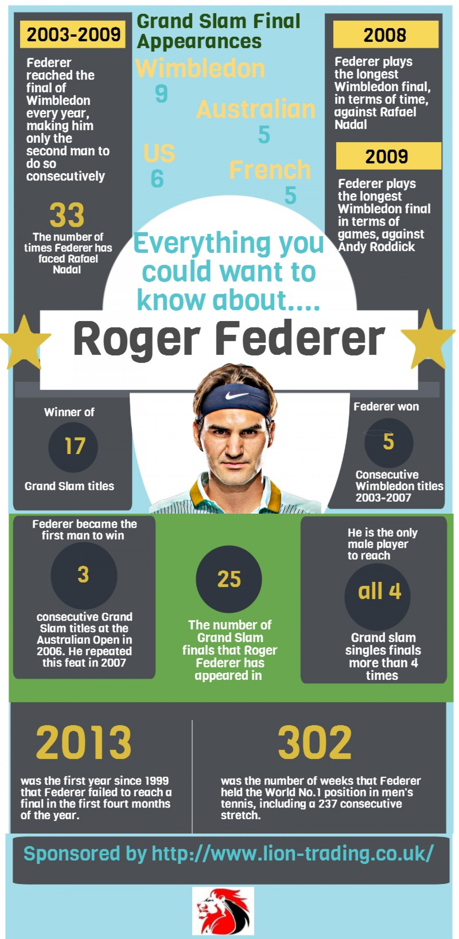 Everything you could want to know about Roger Federer Infographic