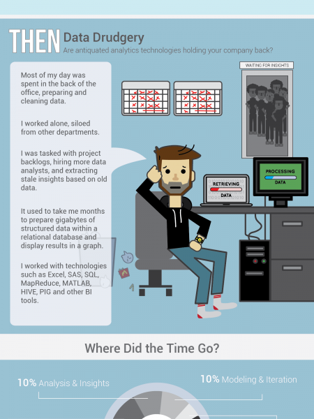 Evolution of the Data Scientist - From Data Drudgery to Data Science for All Infographic