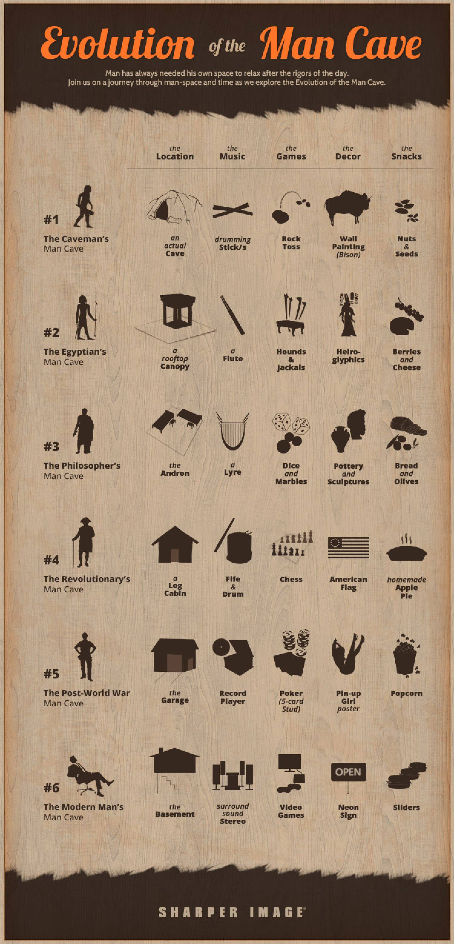 Evolution of the Man Cave Infographic