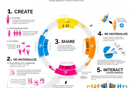 Exhibition Ring Infographic