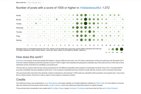 Explore When to Post to Hundreds of Subreddits  Infographic