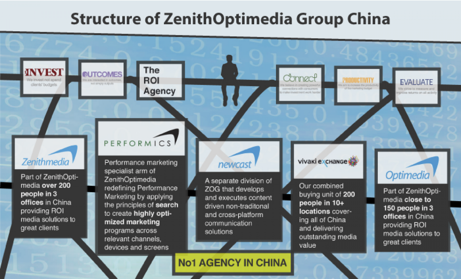 Extructure of ZenithOptimedia Group China Infographic