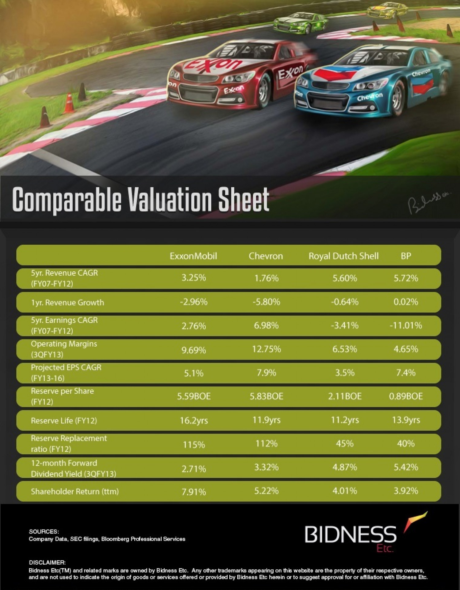 Exxon Mobil (XOM) Valuation Sheet Infographic