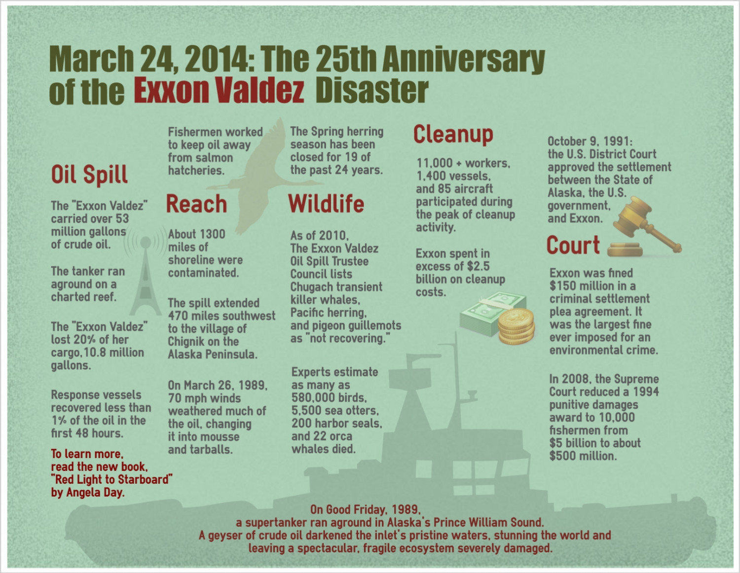 Exxon Quote Exxon Valdez Oil Spill Impact  Visual.ly